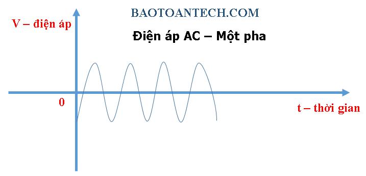 Điện áp 1 pha - Điện áp là gì?