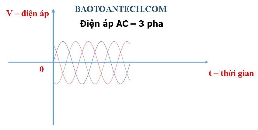 Điện áp AC 3 pha - Điện áp là gì?