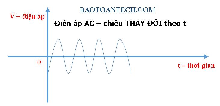 Alternative Current - Điện áp là gì?