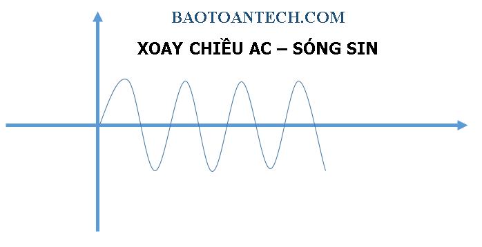 Dạng sóng dòng điện AC -Bài viết Dòng điện là gì?