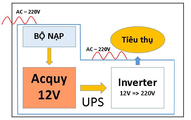 Nguyên lý hoạt động bộ lưu điện UPS - Bài Viết 5 Lợi ích của Bộ Lưu Điện