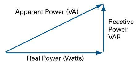 Mô tả mối quan hệ giữa Công suất VA và W, và VAR