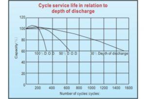 Biểu đồ Tuổi thọ Ắc quy Vision 12V 40Ah theo số lần và % xả bình- Dakia