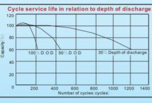 Dakia cung cấp Biểu đồ Tuổi thọ Ắc quy Vision 12V 75Ah theo số lần và % xả bình