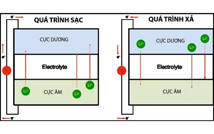 Mô phỏng cấu tạo và quá trình nạp xả của Pin Lithium - ion