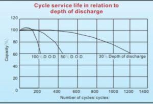 Biểu đồ Tuổi thọ Ắc quy Vision 12V 100Ah theo số lần và % xả bình-Dakiatech