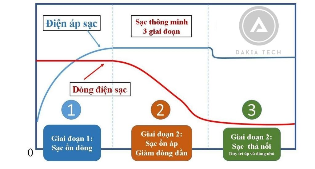 Nguyên lý hoạt động của bộ sạc acquy 3 giai đoạn