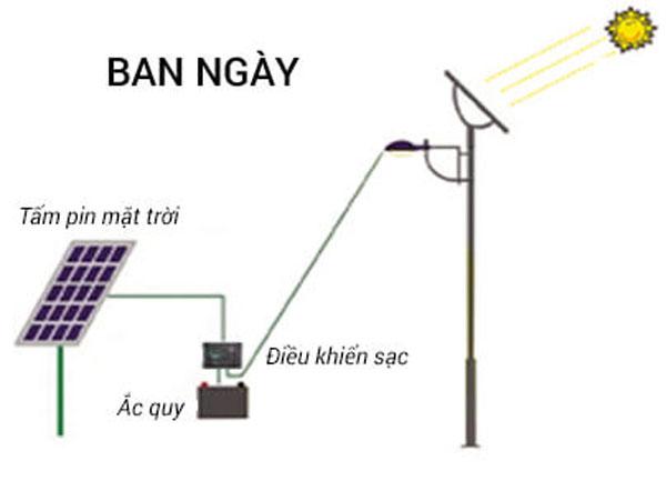 Nguyên lí hoạt động của đèn NLMT ban ngày