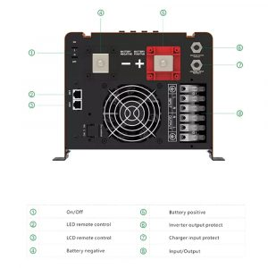 Các thành phần măt đáy Inverter kích điện sin chuẩn 3000W 24V RP3000