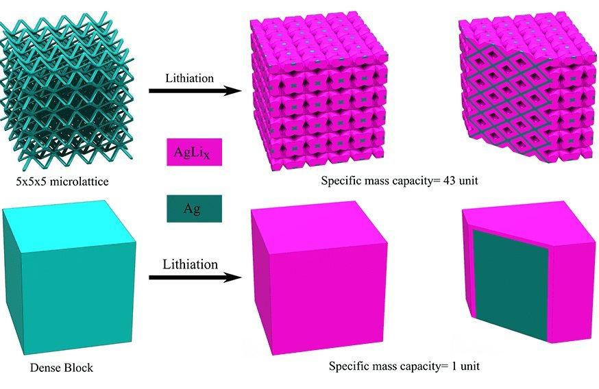 Kiến trúc mạng của pin Li-ion cho phép tăng khối lượng điện cực và giảm khoảng cách di chuyển của điện tích.